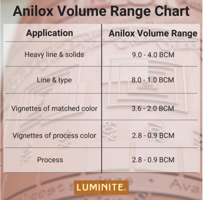 Anilox Volume Range Chart